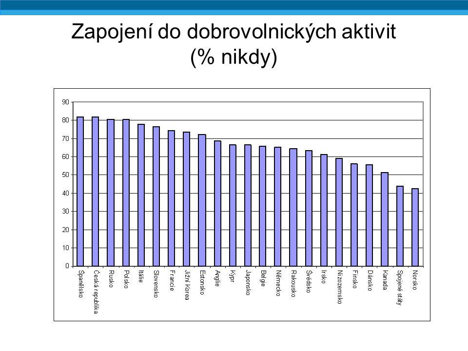 Zapojení do dobrovolnických aktivit podle věku (% nikdy, Česká republika)