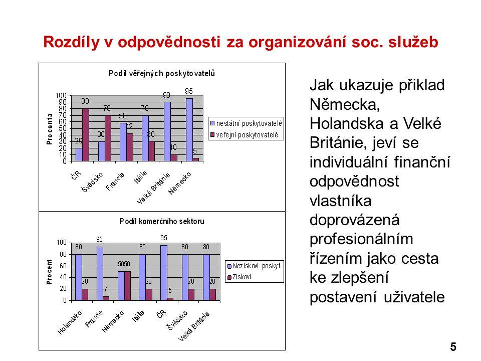 Rozdíly v odpovědnosti za organizování soc. služeb Jak ukazuje přiklad Německa, Holandska a Velké Británie, jeví se individuální finanční odpovědnost