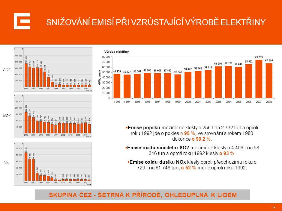 1 SNIŽOVÁNÍ EMISÍ PŘI VZRŮSTAJÍCÍ VÝROBĚ ELEKTŘINY SO2 NOX TZL  Emise popílku meziročně klesly o 256 t na 2 732 tun a oproti roku 1992 jde o pokles o 95 %, ve srovnání s rokem 1980 dokonce o 99,2 %.