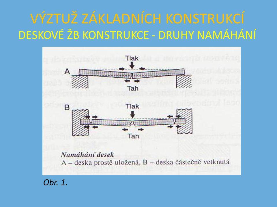 VÝZTUŽ ZÁKLADNÍCH KONSTRUKCÍ DESKOVÉ ŽB KONSTRUKCE - ZPŮSOBY ULOŽENÍ Obr. 2.