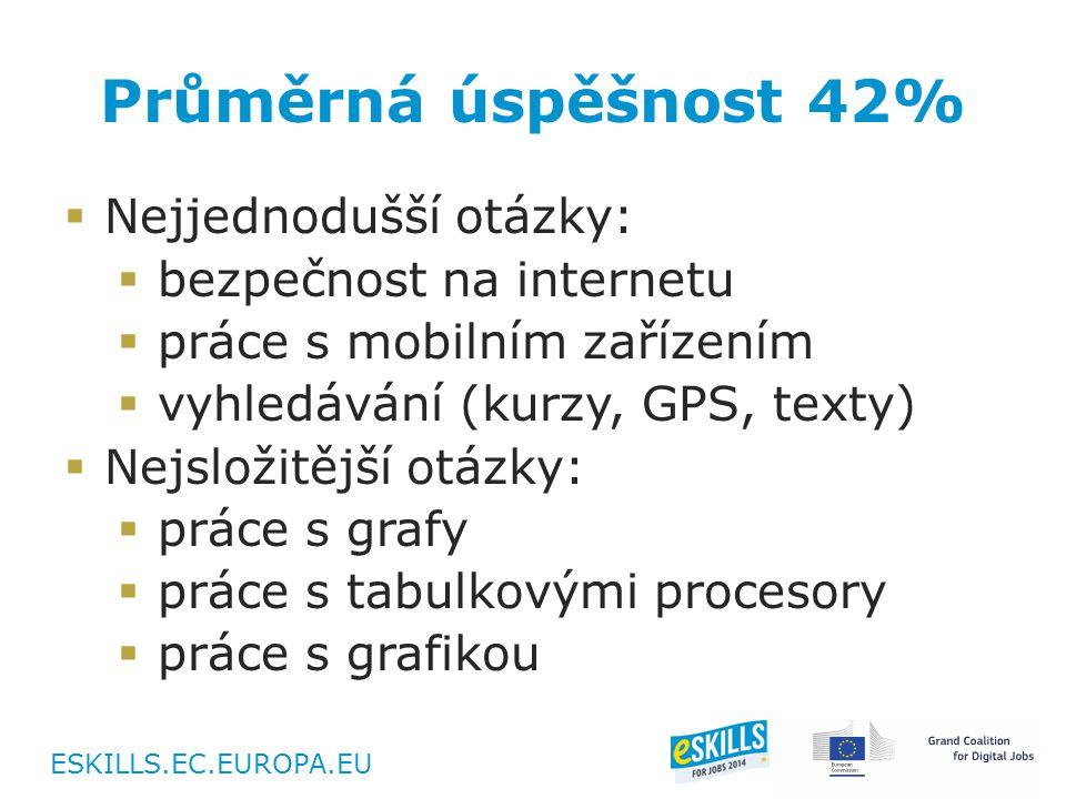 ESKILLS.EC.EUROPA.EU Průměrná úspěšnost 42%  Nejjednodušší otázky:  bezpečnost na internetu  práce s mobilním zařízením  vyhledávání (kurzy, GPS, texty)  Nejsložitější otázky:  práce s grafy  práce s tabulkovými procesory  práce s grafikou