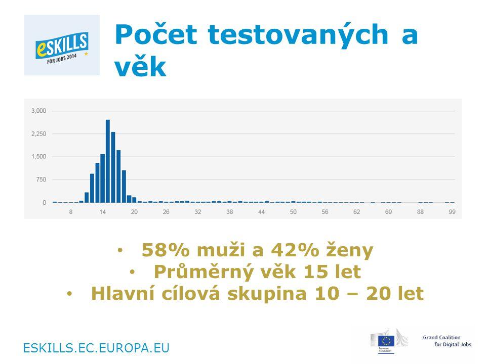 ESKILLS.EC.EUROPA.EU Počet testovaných a věk 58% muži a 42% ženy Průměrný věk 15 let Hlavní cílová skupina 10 – 20 let
