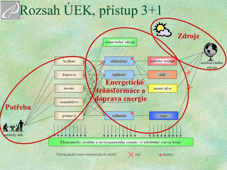 3 ÚEK - udržitelný rozvoj kraje v rámci integrace několika úrovní Těžiště jednání se přesouvá z globální úrovně na regionální a místní úroveň Na úrovni ČR a EU zdroje podpory G E N R L Programy Agregace projektů Projekty Politika, fondy