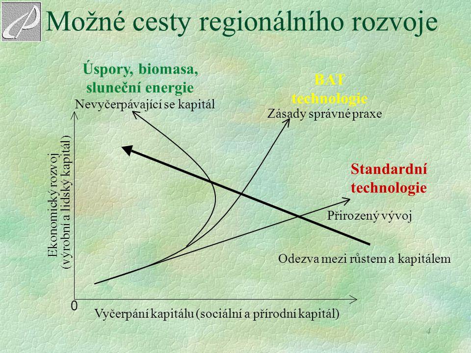4 Možné cesty regionálního rozvoje 0 Vyčerpání kapitálu (sociální a přírodní kapitál) Ekonomický rozvoj (výrobní a lidský kapitál) Přirozený vývoj Ode