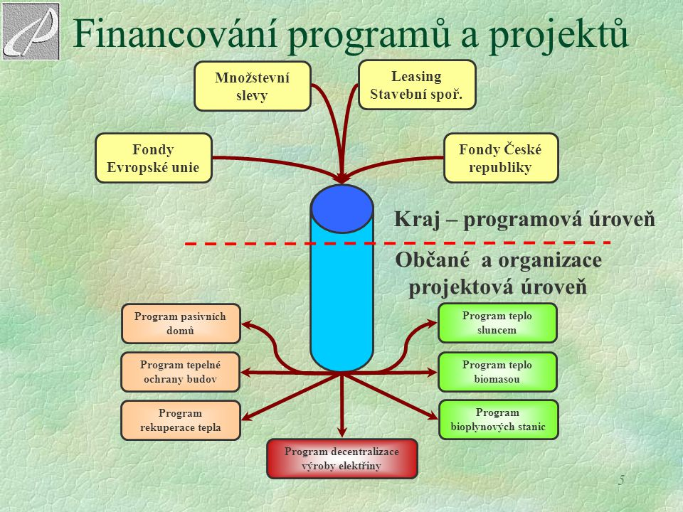5 Financování programů a projektů Fondy Evropské unie Fondy České republiky Program pasivních domů Program tepelné ochrany budov Program rekuperace te