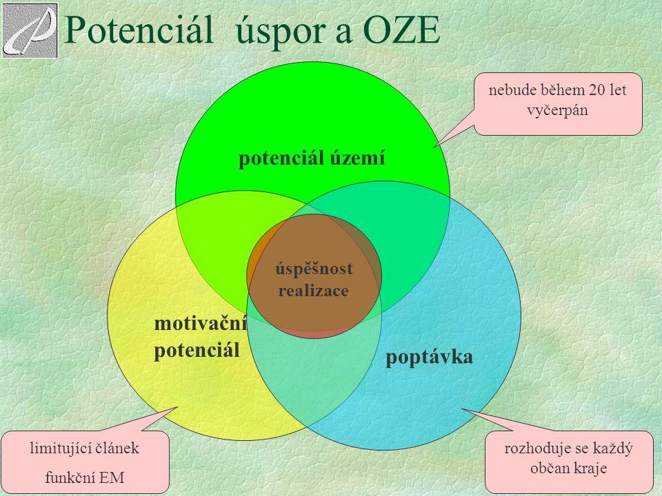 8 Potenciál úspor a OZE potenciál území motivační potenciál poptávka úspěšnost realizace nebude během 20 let vyčerpán limitující článek funkční EM roz