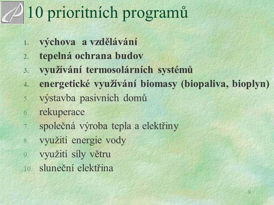 9 10 prioritních programů 1. výchova a vzdělávání 2. tepelná ochrana budov 3. využívání termosolárních systémů 4. energetické využívání biomasy (biopa