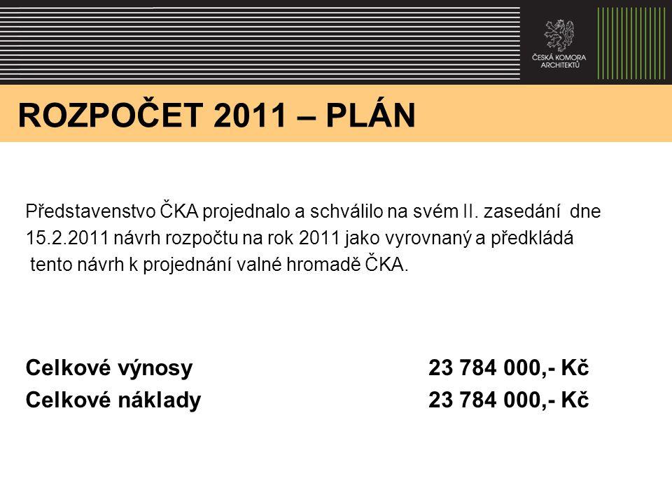 ROZPOČET 2011 – PLÁN Představenstvo ČKA projednalo a schválilo na svém II.