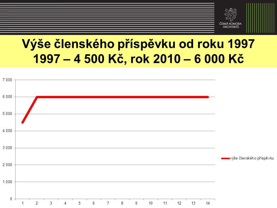 Výše členského příspěvku od roku 1997 1997 – 4 500 Kč, rok 2010 – 6 000 Kč