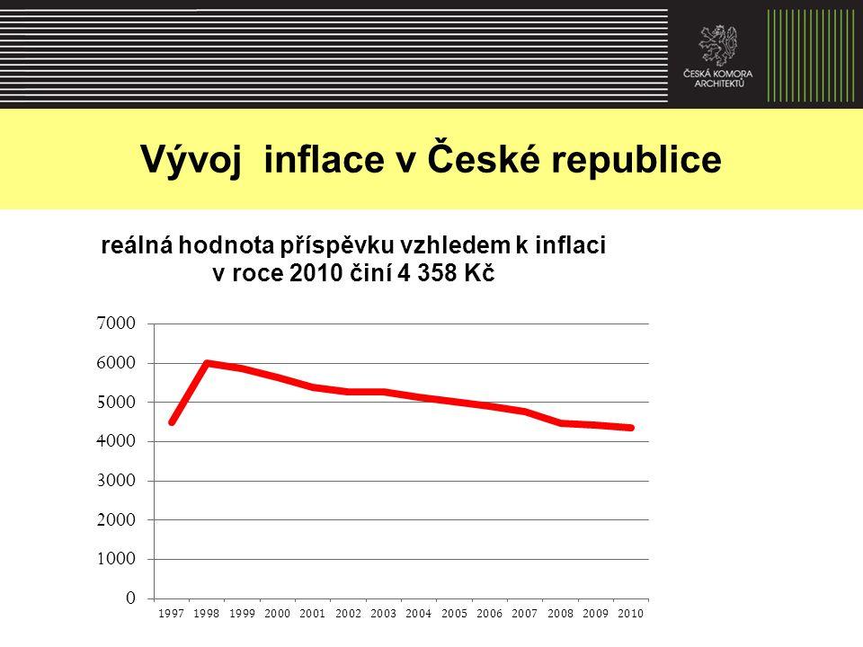 Vývoj inflace v České republice
