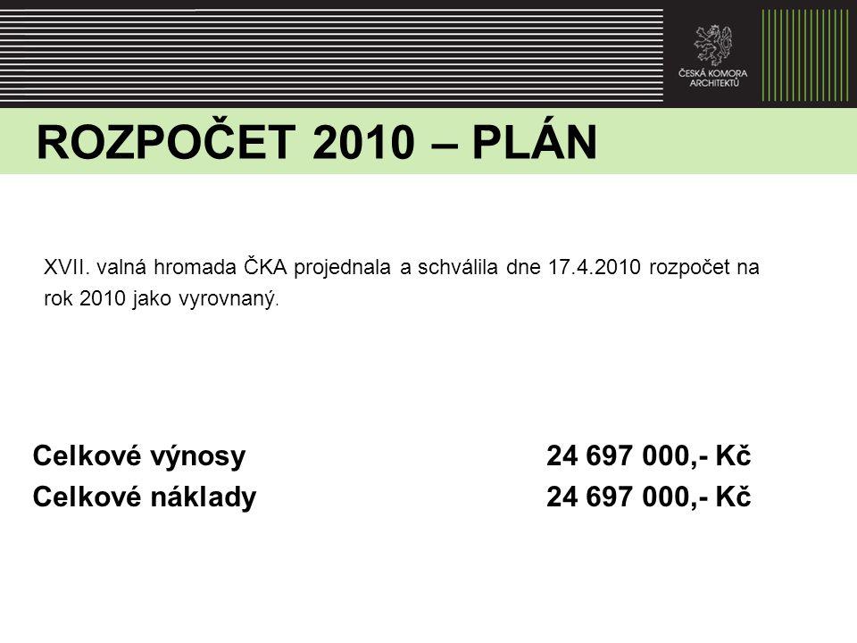 ROZPOČET 2010 – ÚPRAVA PLÁNU Při sestavování rozpočtu a schvalování se neprojevila ekonomická krize v celé své šíři a rozpočet byl sestaven optimisticky.