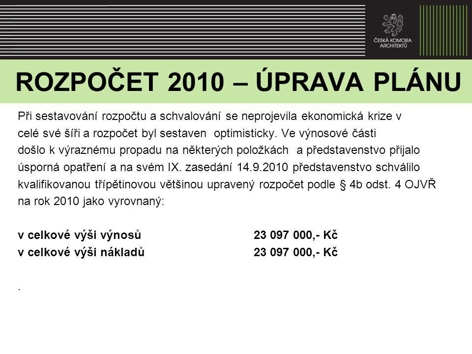 ROZPOČET 2010 – SKUTEČNOST Celkové výnosy24 138 374,- Kč Celkové náklady24 122 266,- Kč Výsledek hospodaření ČKA v roce 2010 je drobný účetní zisk ve výši 16 108,- Kč.