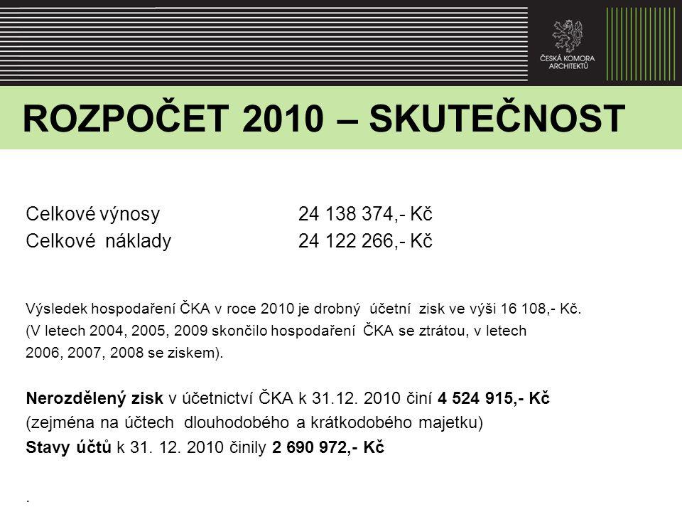VÝROK AUDITORA K ÚČETNÍ ZÁVĚRCE k 31.12.2010 Podle mého názoru účetní závěrka podává v souladu s českými účetními předpisy věrný a poctivý obraz aktiv, pasiv a finanční situace ČKA k 31.12.2010 s nákladů, výnosů a výsledku hospodaření za účetní období 2010.