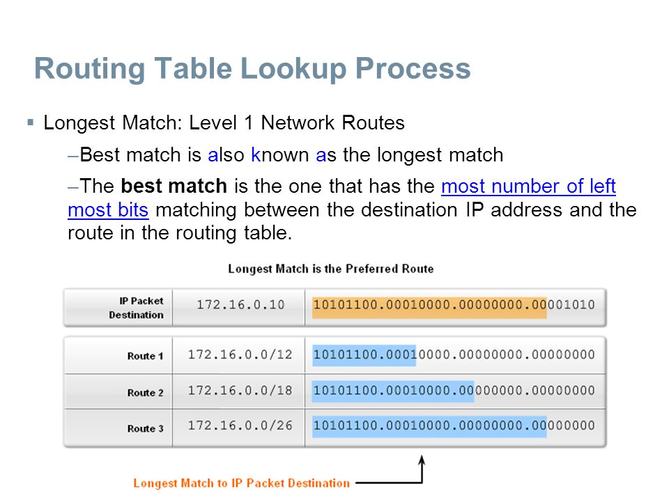 Routing Table Lookup Process  Longest Match: Level 1 Network Routes –Best match is also known as the longest match –The best match is the one that ha