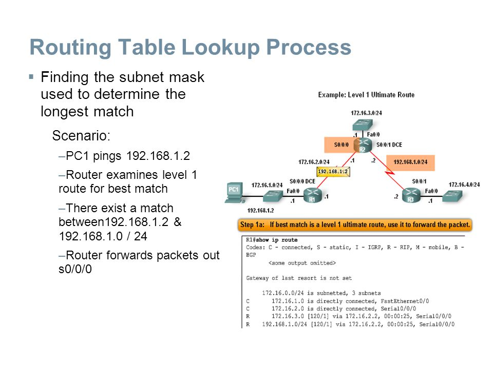 Routing Table Lookup Process  Finding the subnet mask used to determine the longest match Scenario: –PC1 pings 192.168.1.2 –Router examines level 1 r