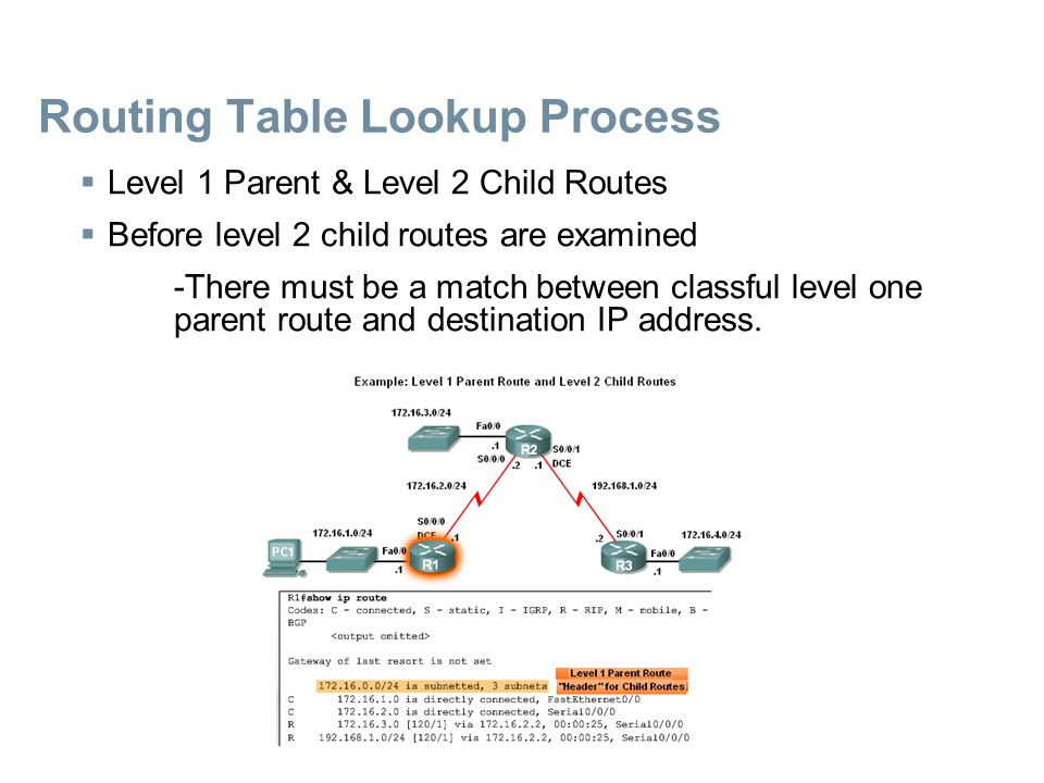 Routing Table Lookup Process  Level 1 Parent & Level 2 Child Routes  Before level 2 child routes are examined -There must be a match between classfu