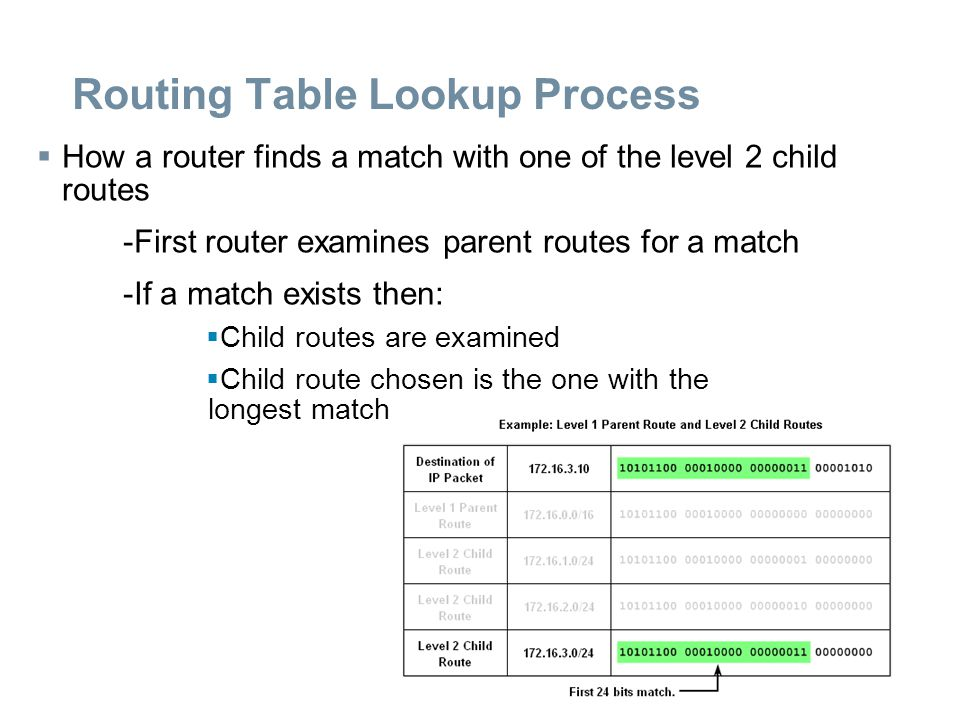 Routing Table Lookup Process  How a router finds a match with one of the level 2 child routes -First router examines parent routes for a match -If a