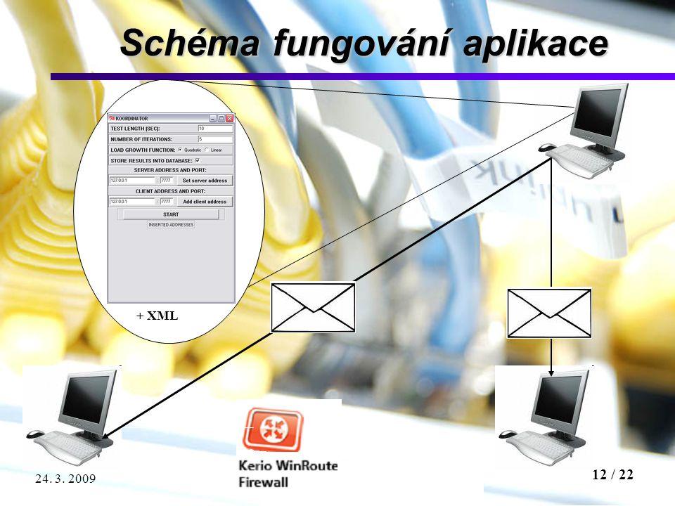 12 / 22 Testování propustnosti síťového firewallu24. 3. 2009 Schéma fungování aplikace + XML