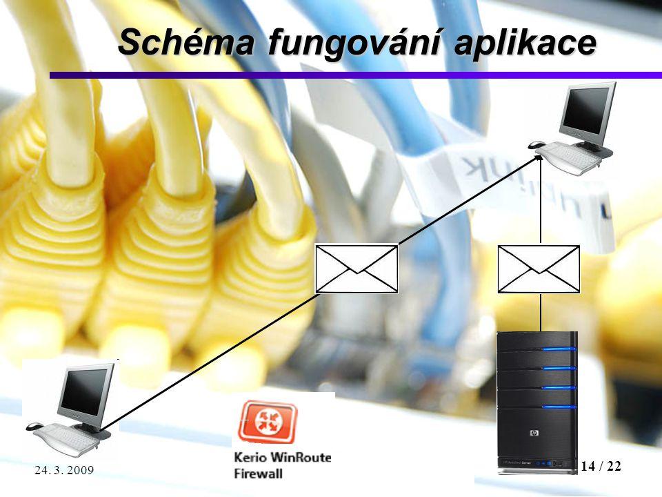 14 / 22 Testování propustnosti síťového firewallu24. 3. 2009 Schéma fungování aplikace