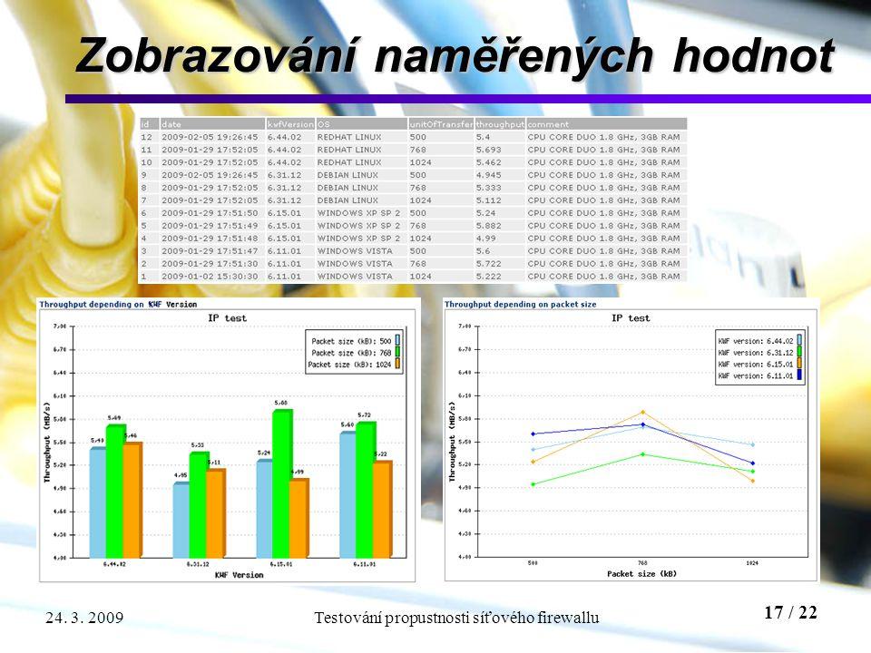 17 / 22 Testování propustnosti síťového firewallu24. 3. 2009 Zobrazování naměřených hodnot