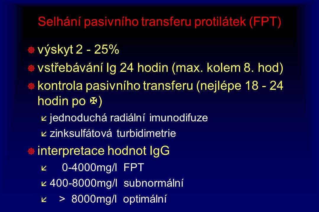 Selhání pasivního transferu protilátek (FPT) ] výskyt 2 - 25% ] vstřebávání Ig 24 hodin (max. kolem 8. hod) ] kontrola pasivního transferu (nejlépe 18