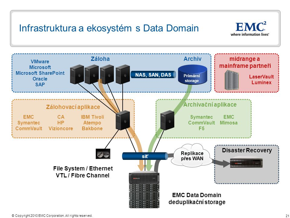 21 © Copyright 2010 EMC Corporation. All rights reserved. Infrastruktura a ekosystém s Data Domain VMware Microsoft Microsoft SharePoint Oracle SAP Zá