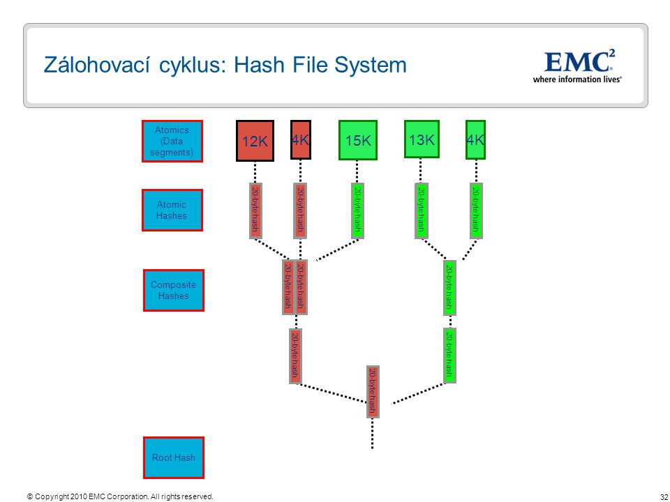32 © Copyright 2010 EMC Corporation. All rights reserved. 20-byte hash Zálohovací cyklus: Hash File System 12K Atomics (Data segments) Root Hash 20-by