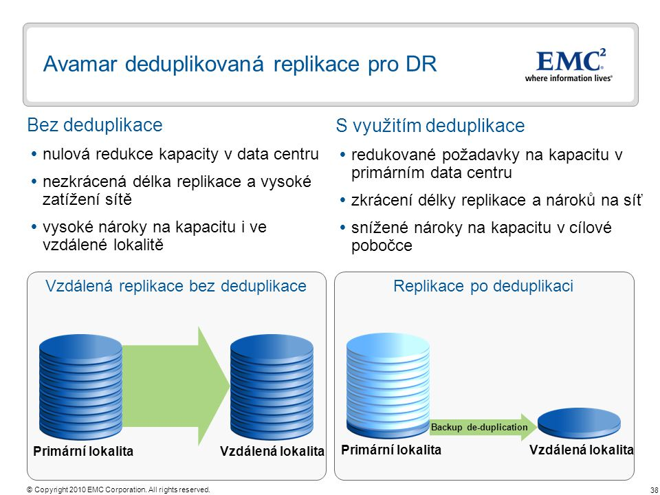 38 © Copyright 2010 EMC Corporation. All rights reserved. Replikace po deduplikaci Backup de-duplication Avamar deduplikovaná replikace pro DR Bez ded