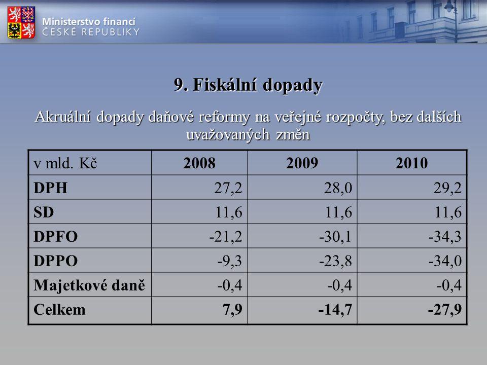 9. Fiskální dopady v mld. Kč200820092010 DPH26,527,929,1 SD11,111,4 DPFO-20,3-28,7-33,7 DPPO0,0-20,1-40,7 Majetkové daně-0,4 Celkem16,9-9,9-34,3 Hotov