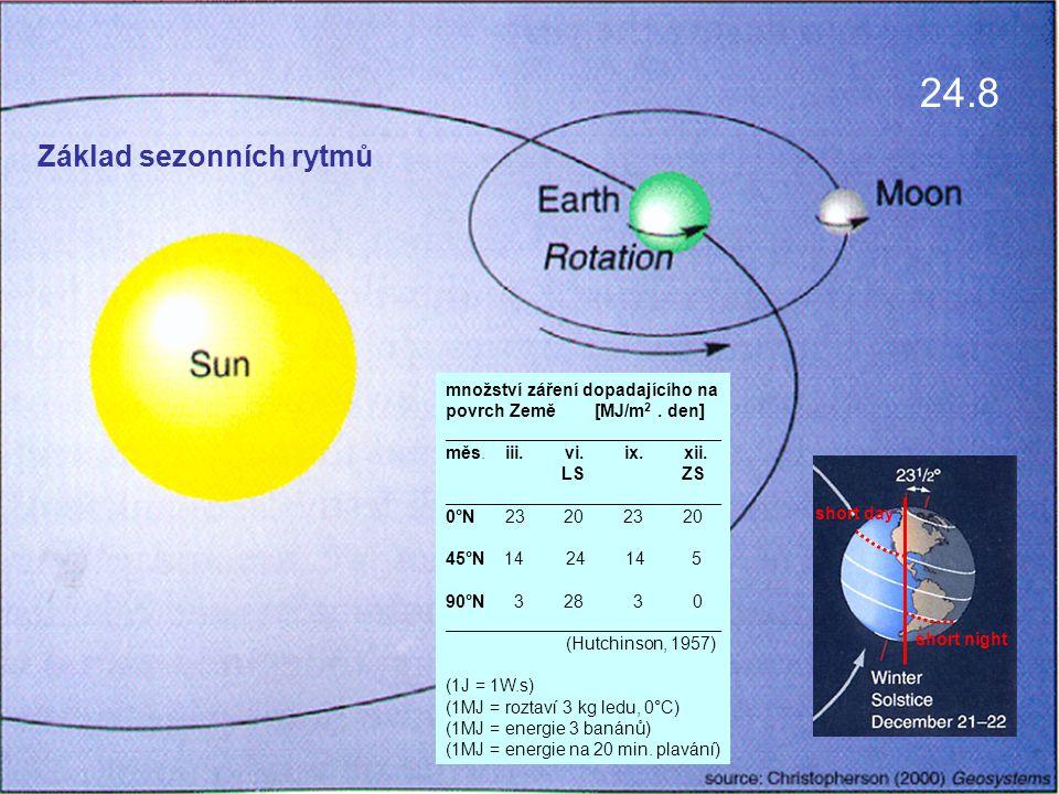 pohled z environmentálního hlediska fyziologické principy porovnání situace u savců a hmyzu Základ sezonních rytmů množství záření dopadajícího na povrch Země [MJ/m 2.