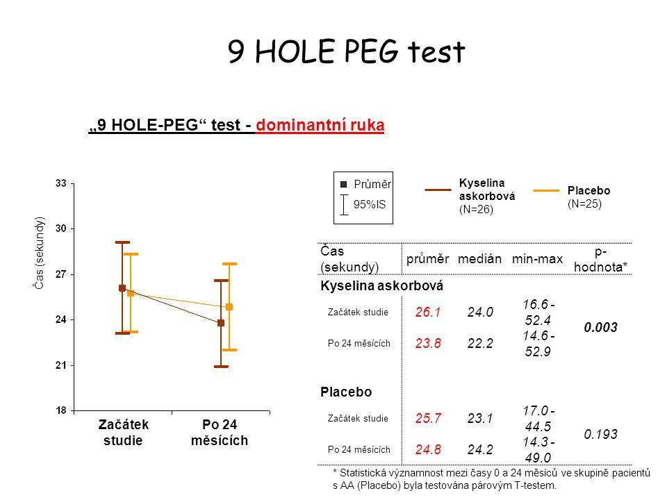 """9 HOLE PEG test """"9 HOLE-PEG"""" test - dominantní ruka Čas (sekundy) Začátek studie Po 24 měsících 95%IS Průměr Čas (sekundy) průměrmediánmin-max p- hodn"""