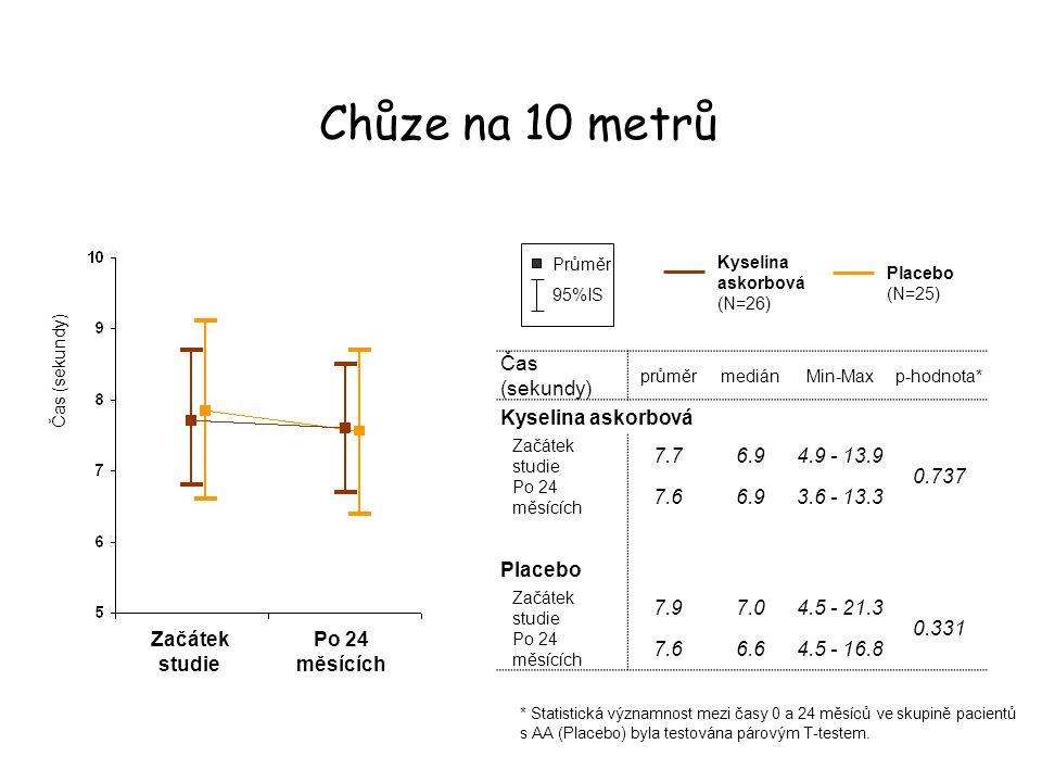 Čas (sekundy) průměrmediánMin-Maxp-hodnota* Kyselina askorbová Začátek studie 7.76.94.9 - 13.9 0.737 Po 24 měsících 7.66.93.6 - 13.3 Placebo Začátek s