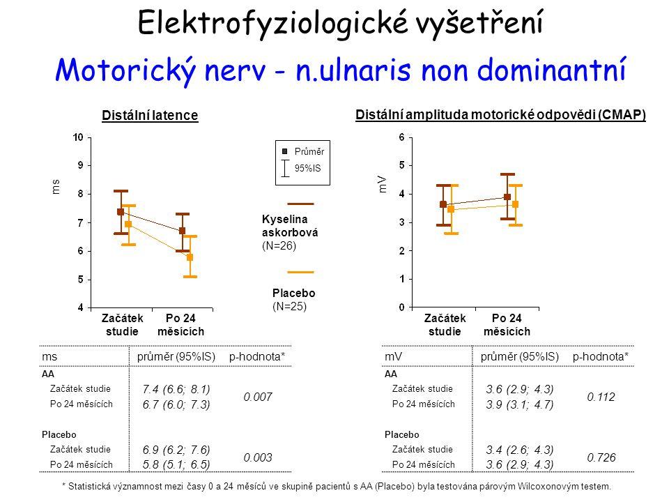 ms Začátek studie Po 24 měsících ms průměr (95%IS)p-hodnota* AA Začátek studie 7.4 (6.6; 8.1) 0.007 Po 24 měsících 6.7 (6.0; 7.3) Placebo Začátek stud