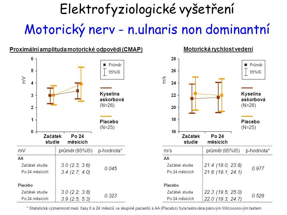 mV průměr (95%IS)p-hodnota* AA Začátek studie 3.0 (2.3; 3.6) 0.045 Po 24 měsících 3.4 (2.7; 4.0) Placebo Začátek studie 3.0 (2.2; 3.8) 0.323 Po 24 měs