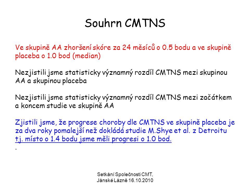 Setkání Společnosti CMT, Jánské Lázně 16.10.2010 Souhrn CMTNS Ve skupině AA zhoršení skóre za 24 měsíců o 0.5 bodu a ve skupině placeba o 1.0 bod (med