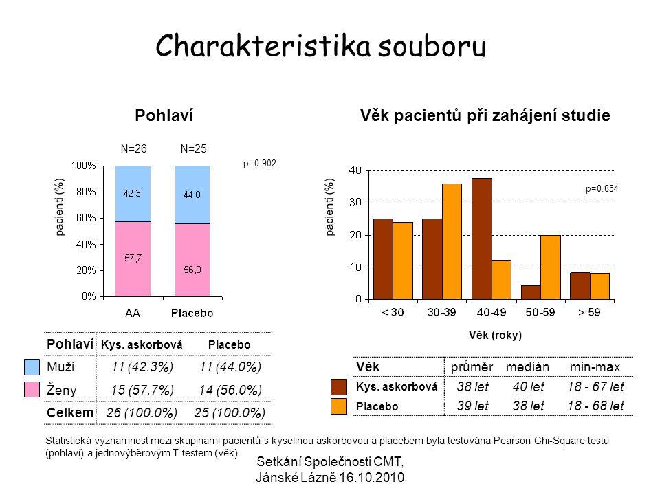Setkání Společnosti CMT, Jánské Lázně 16.10.2010 N=26 Charakteristika souboru PohlavíVěk pacientů při zahájení studie pacienti (%) Věk (roky) N=25 Poh