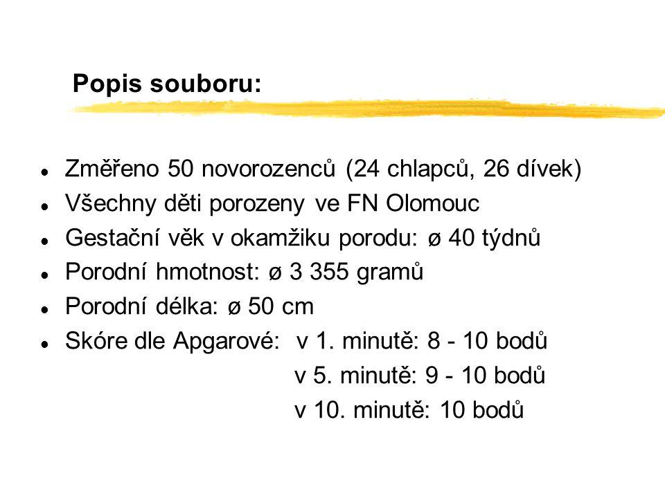 Popis souboru: l Změřeno 50 novorozenců (24 chlapců, 26 dívek) l Všechny děti porozeny ve FN Olomouc l Gestační věk v okamžiku porodu: ø 40 týdnů l Po