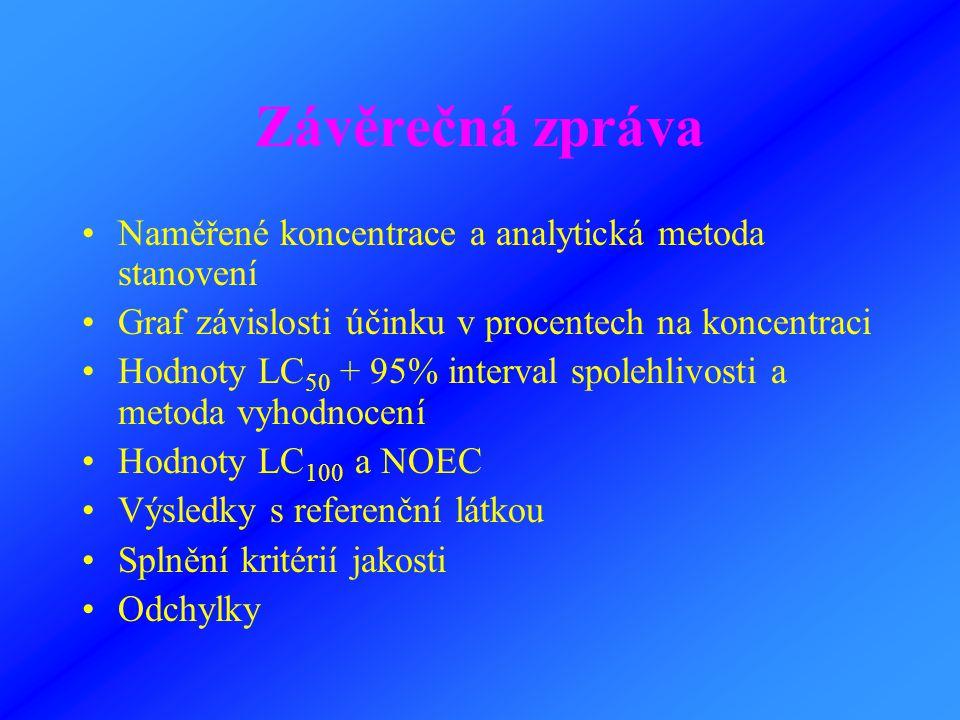 Závěrečná zpráva Naměřené koncentrace a analytická metoda stanovení Graf závislosti účinku v procentech na koncentraci Hodnoty LC 50 + 95% interval sp