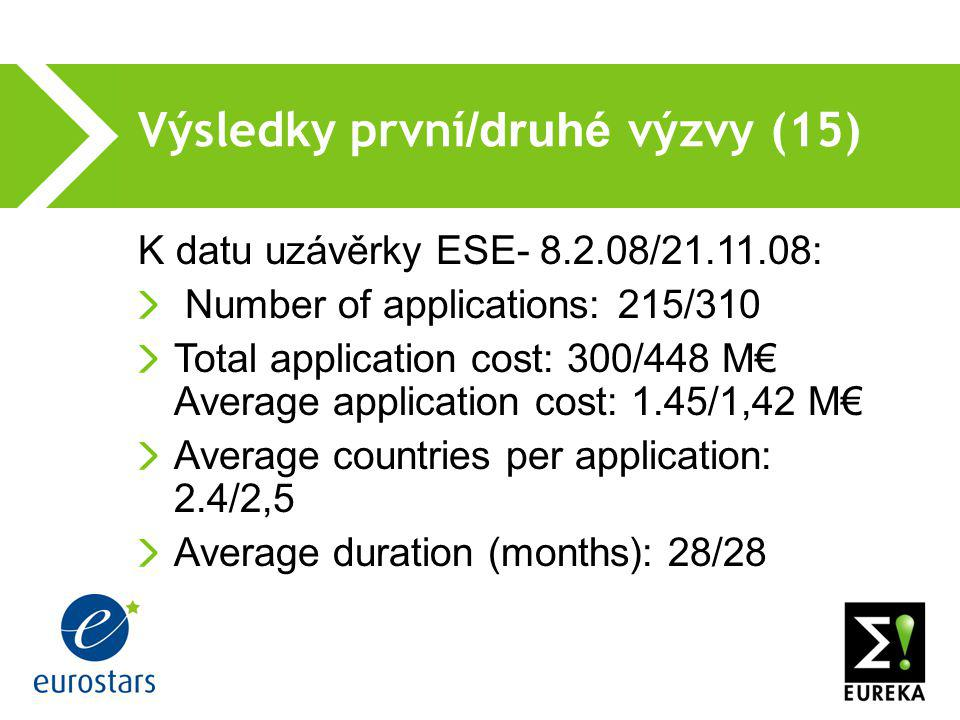Výsledky první /druhé výzvy (15) ‏ K datu uzávěrky ESE- 8.2.08/21.11.08: Number of applications:215/310 Total application cost: 300/448 M€ Average application cost: 1.45/1,42 M€ Average countries per application: 2.4/2,5 Average duration (months): 28/28