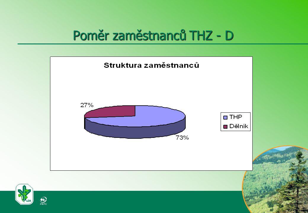 Poměr zaměstnanců THZ - D
