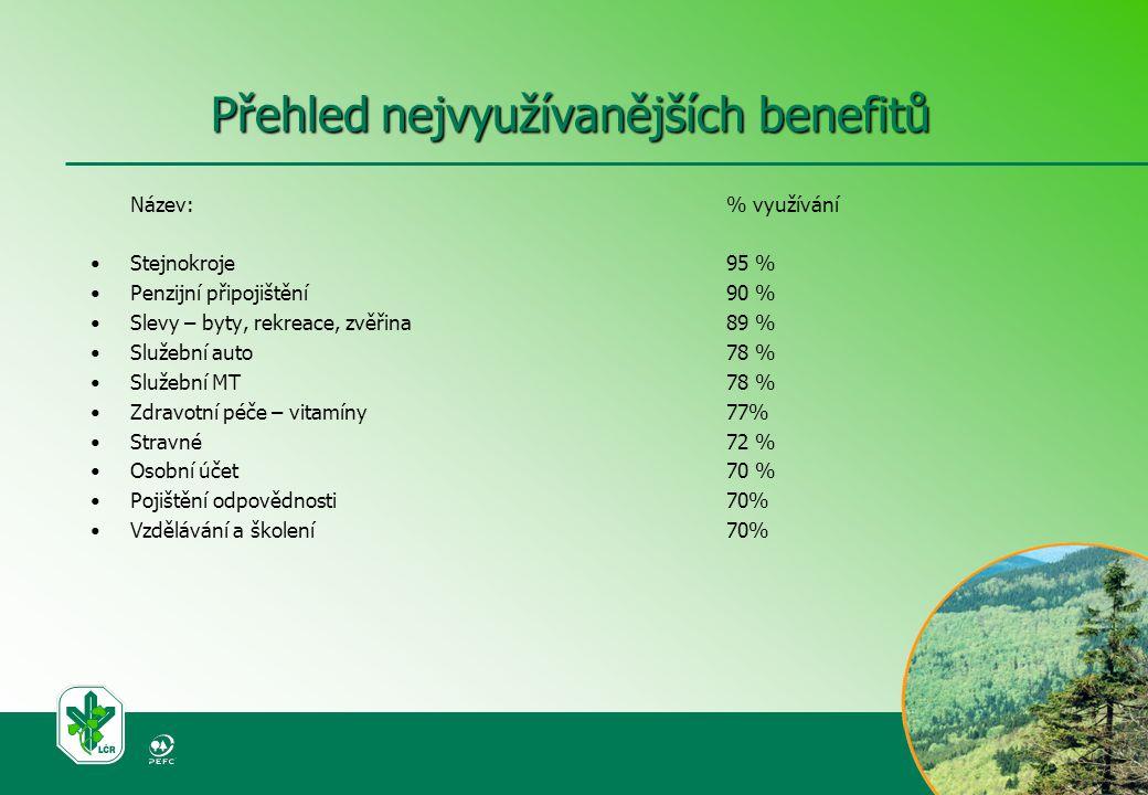 Přehled nejvyužívanějších benefitů Název:% využívání Stejnokroje 95 % Penzijní připojištění 90 % Slevy – byty, rekreace, zvěřina 89 % Služební auto 78 % Služební MT 78 % Zdravotní péče – vitamíny 77% Stravné 72 % Osobní účet 70 % Pojištění odpovědnosti 70% Vzdělávání a školení 70%