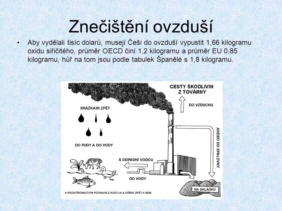 Znečištění ovzduší Aby vydělali tisíc dolarů, musejí Češi do ovzduší vypustit 1,66 kilogramu oxidu siřičitého, průměr OECD činí 1,2 kilogramu a průměr EU 0,85 kilogramu, hůř na tom jsou podle tabulek Španělé s 1,8 kilogramu.