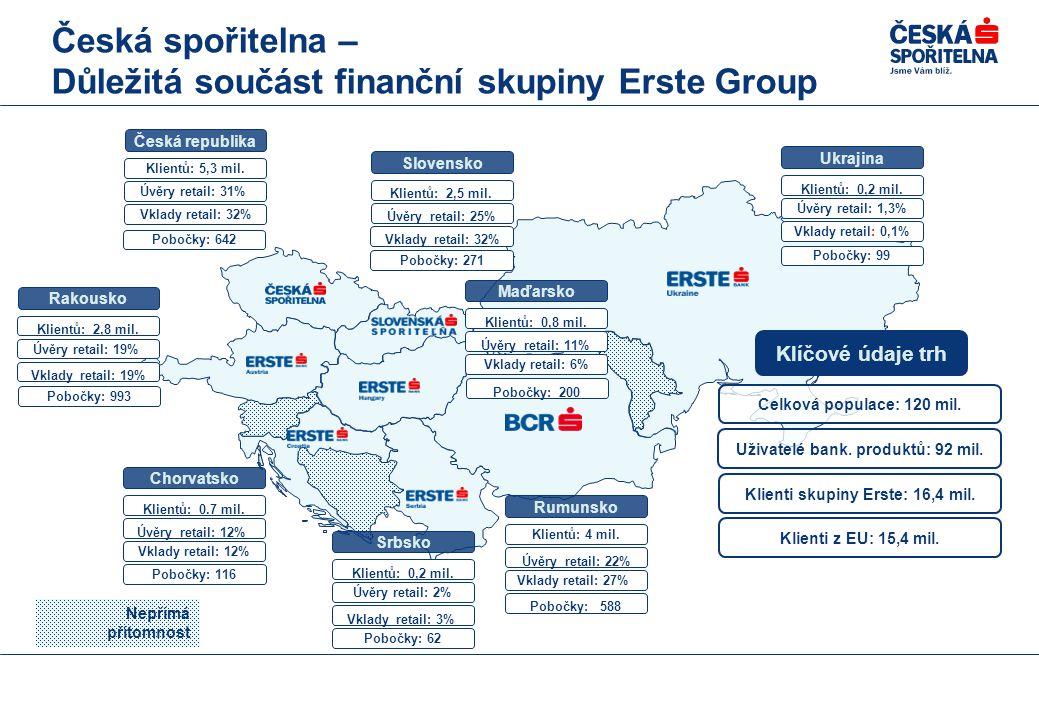 Česká spořitelna – Důležitá součást finanční skupiny Erste Group Nepřímá přítomnost Klientů: 0,2 mil.