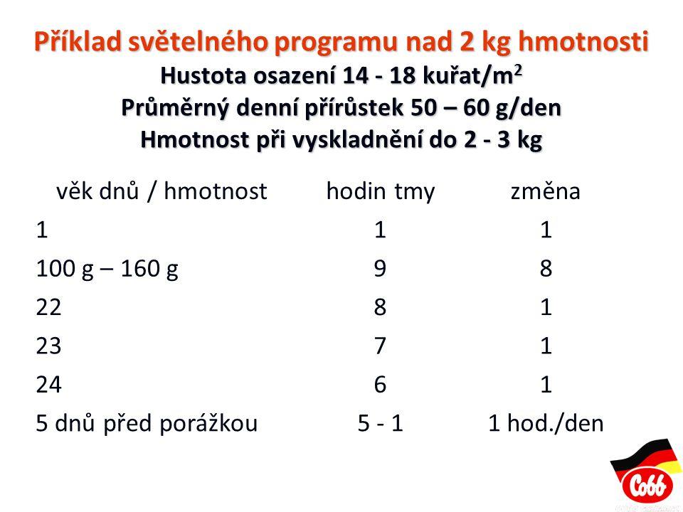 Příklad světelného programu nad 2 kg hmotnosti Hustota osazení 14 - 18 kuřat/m 2 Průměrný denní přírůstek 50 – 60 g/den Hmotnost při vyskladnění do 2