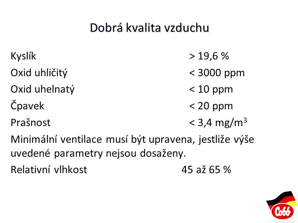 Dobrá kvalita vzduchu Kyslík > 19,6 % Oxid uhličitý < 3000 ppm Oxid uhelnatý < 10 ppm Čpavek < 20 ppm Prašnost< 3,4 mg/m 3 Minimální ventilace musí bý