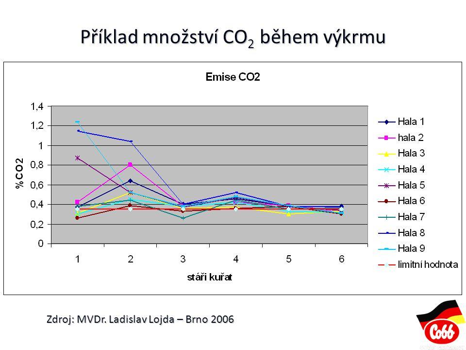 Příklad množství CO 2 během výkrmu Zdroj: MVDr. Ladislav Lojda – Brno 2006