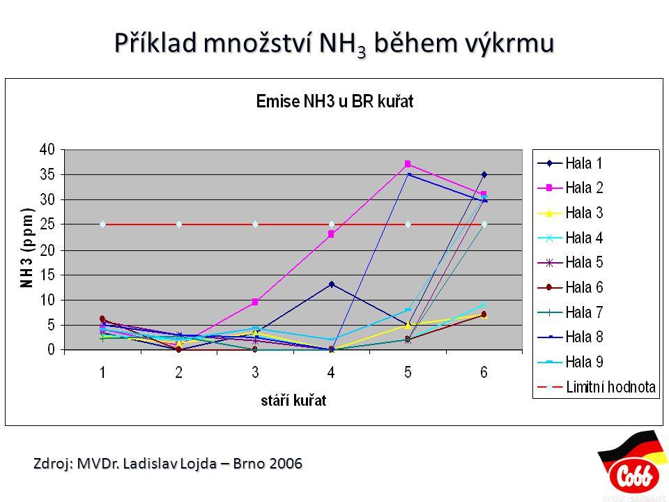 Příklad množství NH 3 během výkrmu Zdroj: MVDr. Ladislav Lojda – Brno 2006