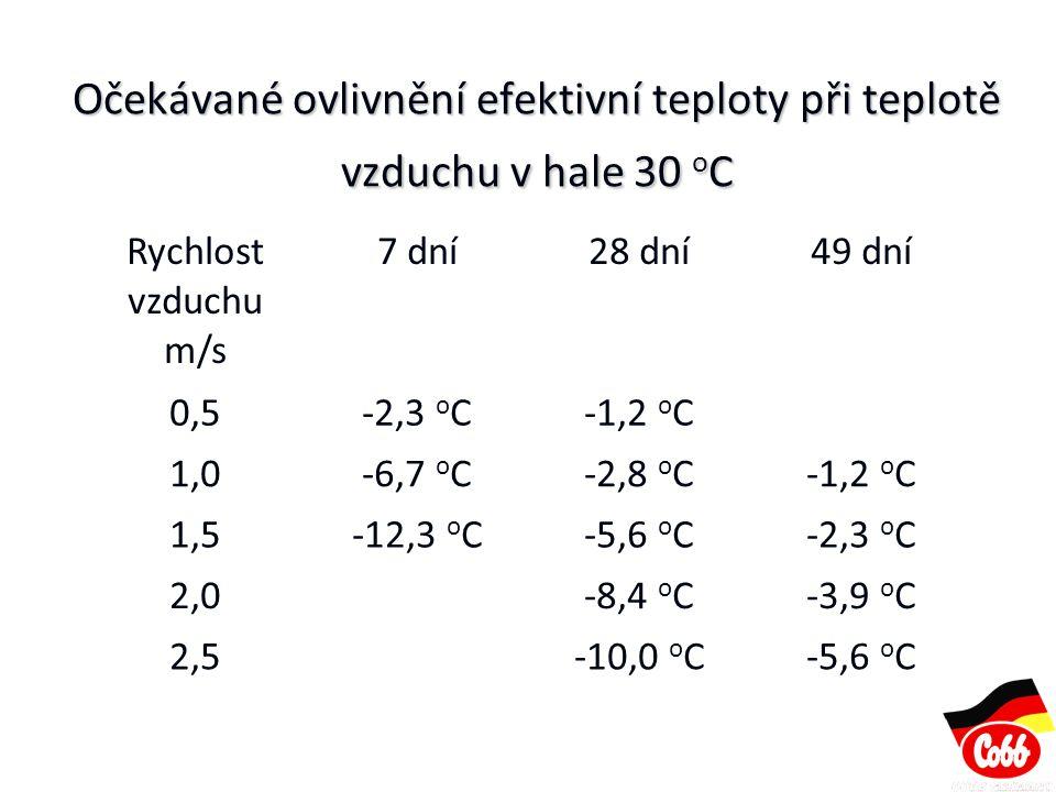 Očekávané ovlivnění efektivní teploty při teplotě vzduchu v hale 30 o C Rychlost vzduchu m/s 7 dní28 dní49 dní 0,50,5-2,3 o C-1,2 o C 1,01,0-6,7 o C-2