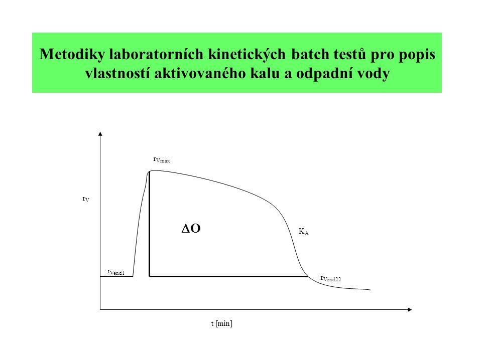 Metodiky laboratorních kinetických batch testů pro popis vlastností aktivovaného kalu a odpadní vody rVrV t [min] OO r Vend1 r Vend22 KAKA r Vmax
