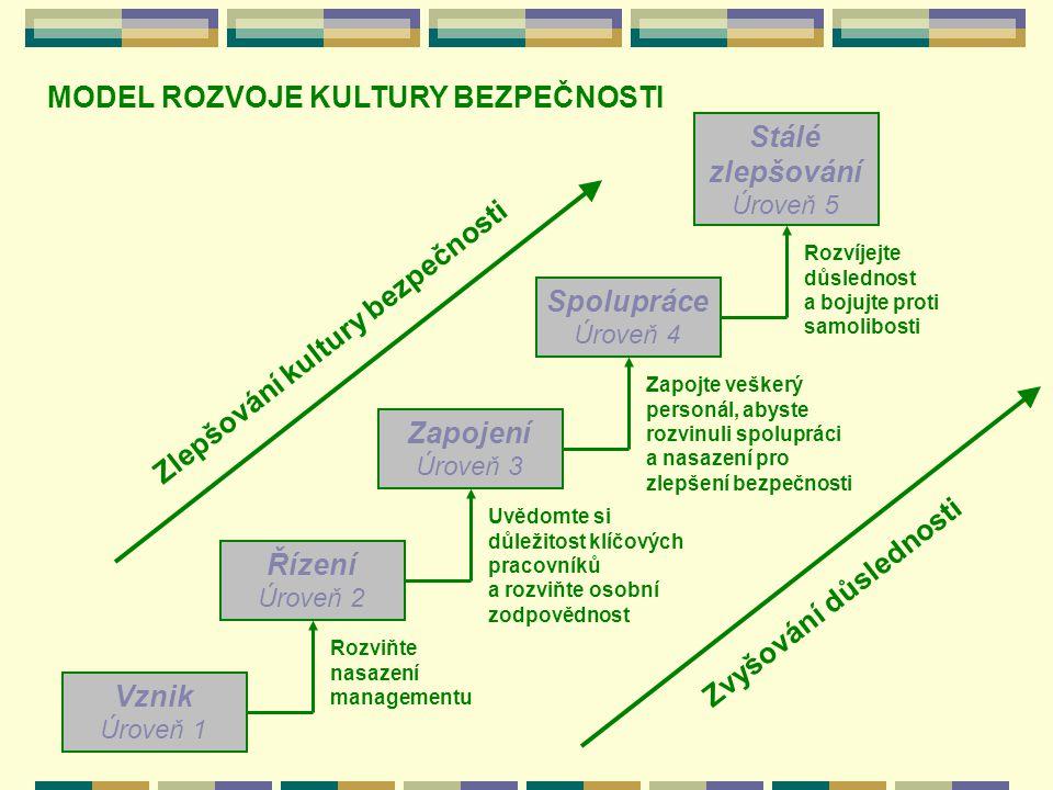 MODEL ROZVOJE KULTURY BEZPEČNOSTI Zlepšování kultury bezpečnosti Stálé zlepšování Úroveň 5 Spolupráce Úroveň 4 Zapojení Úroveň 3 Řízení Úroveň 2 Vznik Úroveň 1 Rozviňte nasazení managementu Uvědomte si důležitost klíčových pracovníků a rozviňte osobní zodpovědnost Zapojte veškerý personál, abyste rozvinuli spolupráci a nasazení pro zlepšení bezpečnosti Rozvíjejte důslednost a bojujte proti samolibosti Zvyšování důslednosti